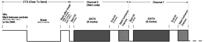 dmx512signal