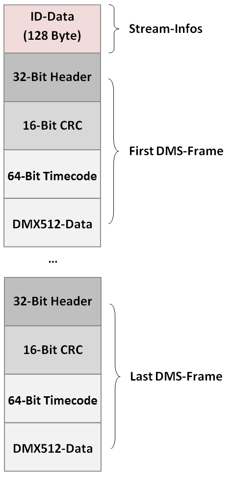 dmxs_overview